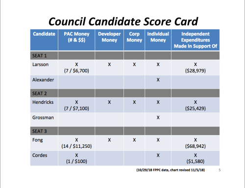 2018 City of Sunnyvale City Council Election Candidate Council